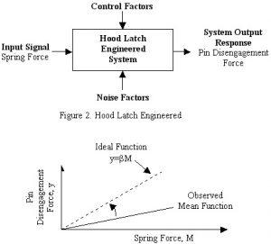 Design Parameter Diagram DFSS ILSSI Quallity Taguchi