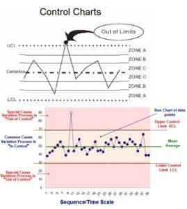 Control Chart 7 Quality