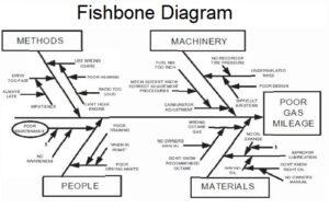 Fish Bone Diagram 7 Quality Tools