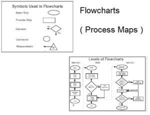 Flow Charts 7 Quality