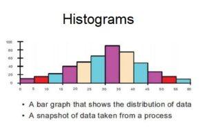 Histogram 7 quality